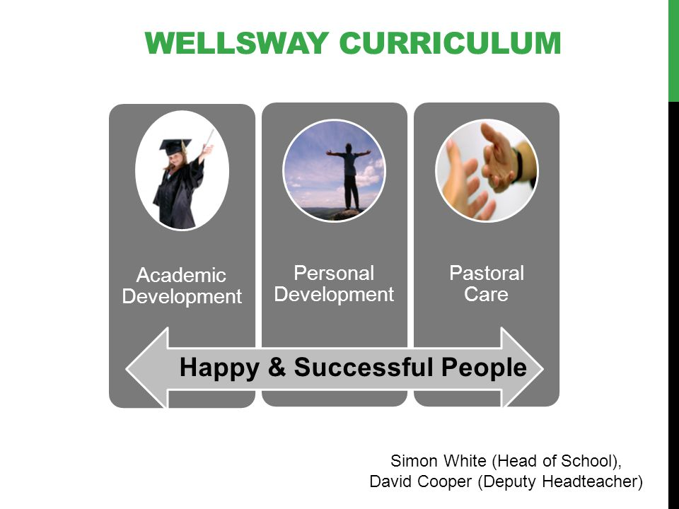 WELLSWAY CURRICULUM Academic Development Personal Development Pastoral Care Happy & Successful People Simon White (Head of School), David Cooper (Depu