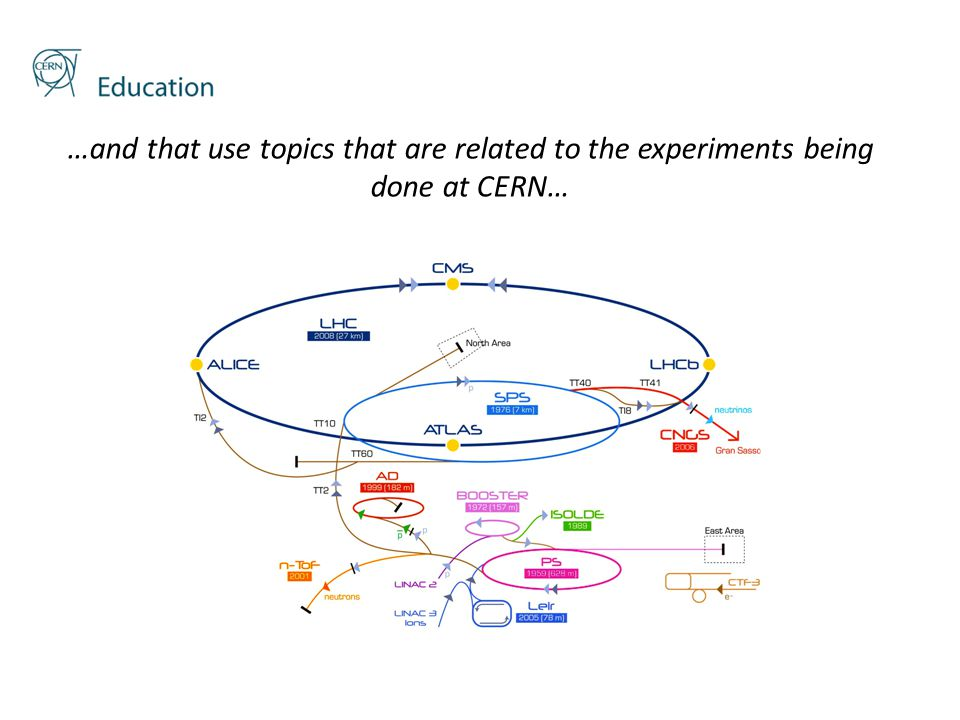…and that use topics that are related to the experiments being done at CERN…