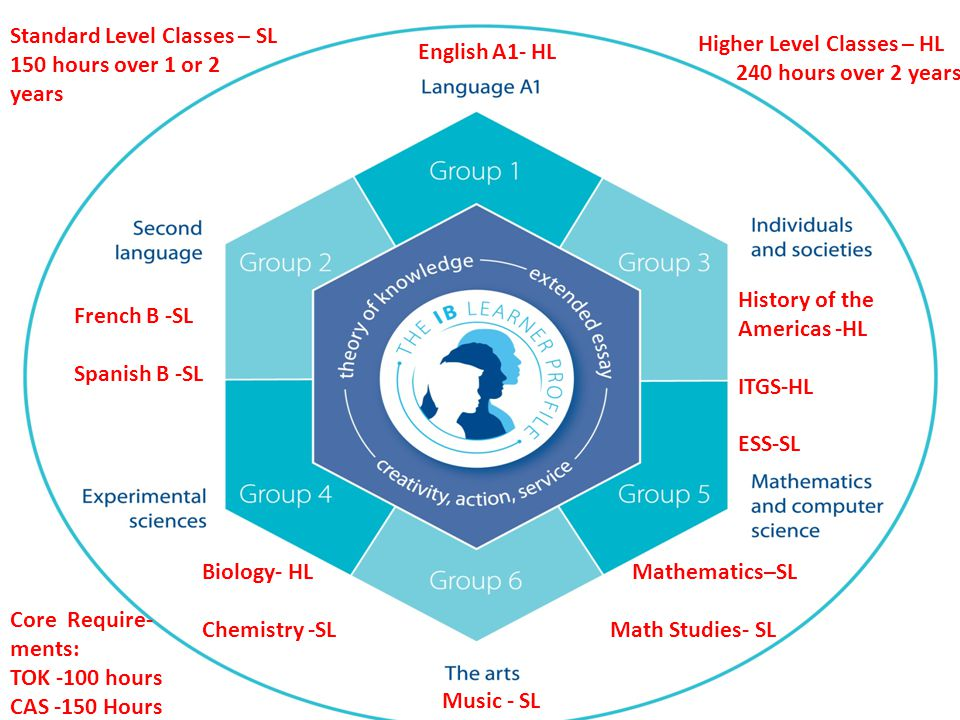 Students enter the IB diploma programme in the junior year and complete all elements of the program within the last two years of high school.