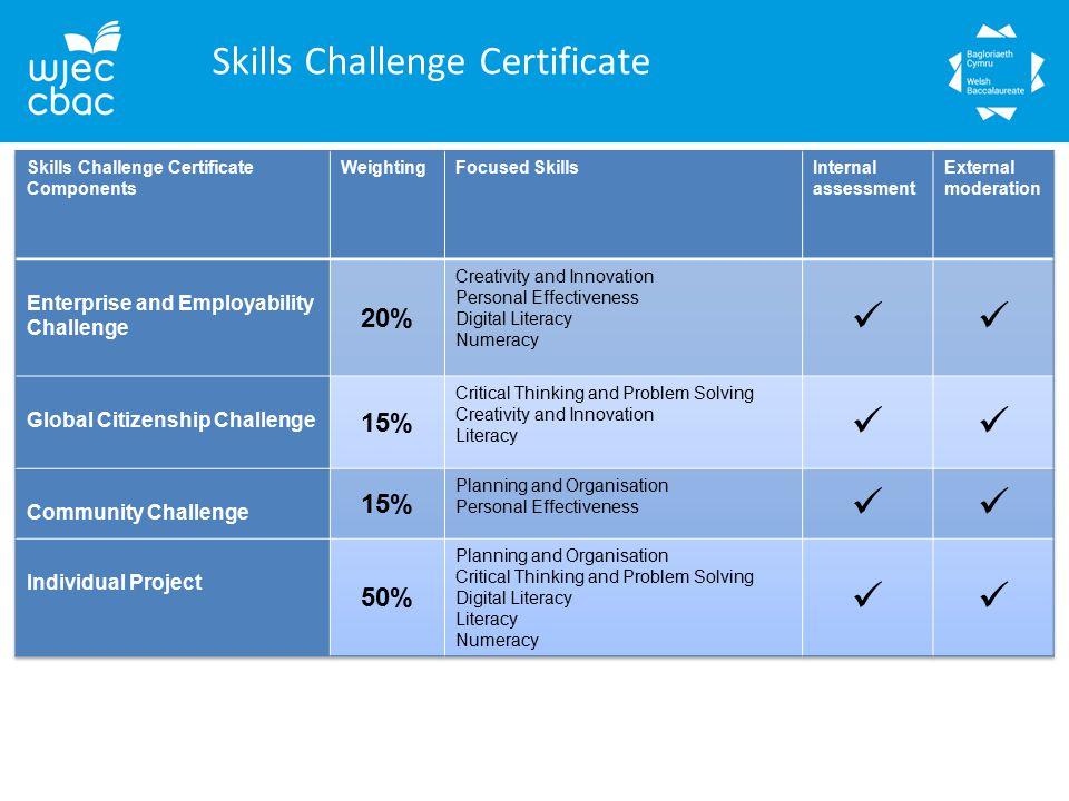 Skills Challenge Certificate