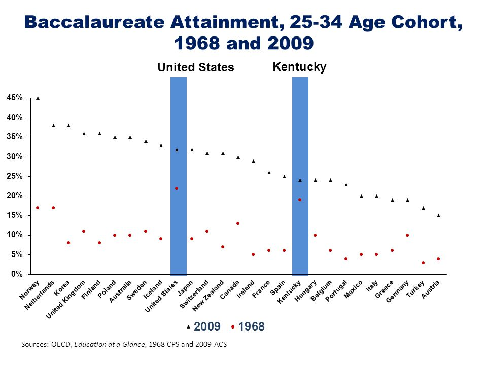 Sources: OECD, Education at a Glance, 1968 CPS and 2009 ACS Baccalaureate Attainment, 25-34 Age Cohort, 1968 and 2009 United States Kentucky