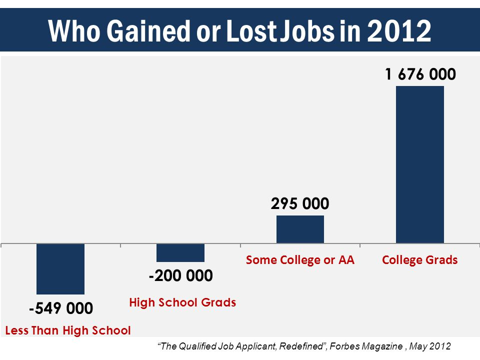 The Qualified Job Applicant, Redefined , Forbes Magazine, May 2012 Who Gained or Lost Jobs in 2012