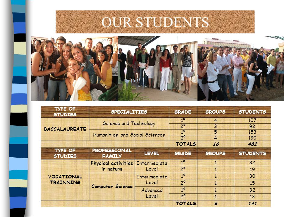 OUR STUDENTS TYPE OF STUDIES SPECIALITIESGRADEGROUPSSTUDENTS BACCALAUREATE Science and Technology 1º4107 2º392 Humanities and Social Sciences 1º5153 2º4130 TOTALS16482 TYPE OF STUDIES PROFESSIONAL FAMILY LEVELGRADEGROUPSSTUDENTS VOCATIONAL TRAINNING Physical activities in nature Intermediate Level 1º132 2º119 Computer Science Intermediate Level 1º130 2º115 Advanced Level 1º132 2º113 TOTALS6141