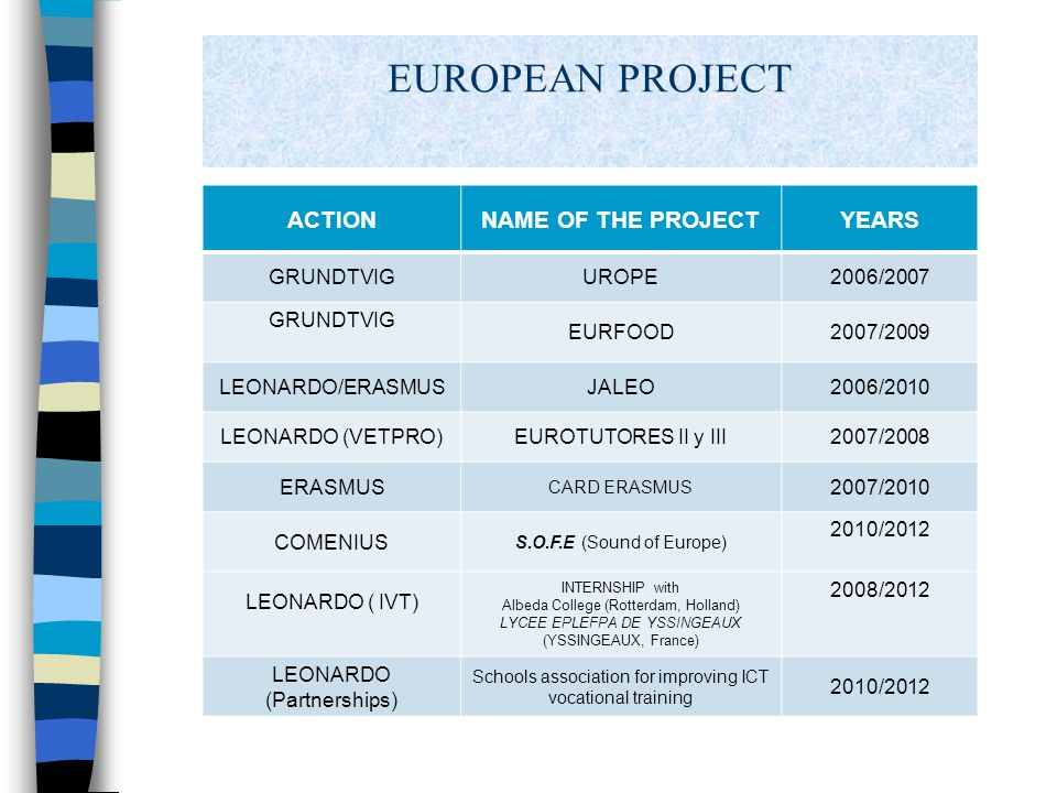 EUROPEAN PROJECT ACTIONNAME OF THE PROJECTYEARS GRUNDTVIGUROPE2006/2007 GRUNDTVIG EURFOOD2007/2009 LEONARDO/ERASMUSJALEO2006/2010 LEONARDO (VETPRO)EUROTUTORES II y III2007/2008 ERASMUS CARD ERASMUS 2007/2010 COMENIUS S.O.F.E (Sound of Europe) 2010/2012 LEONARDO ( IVT) INTERNSHIP with Albeda College (Rotterdam, Holland) LYCEE EPLEFPA DE YSSINGEAUX (YSSINGEAUX, France) 2008/2012 LEONARDO (Partnerships) Schools association for improving ICT vocational training 2010/2012