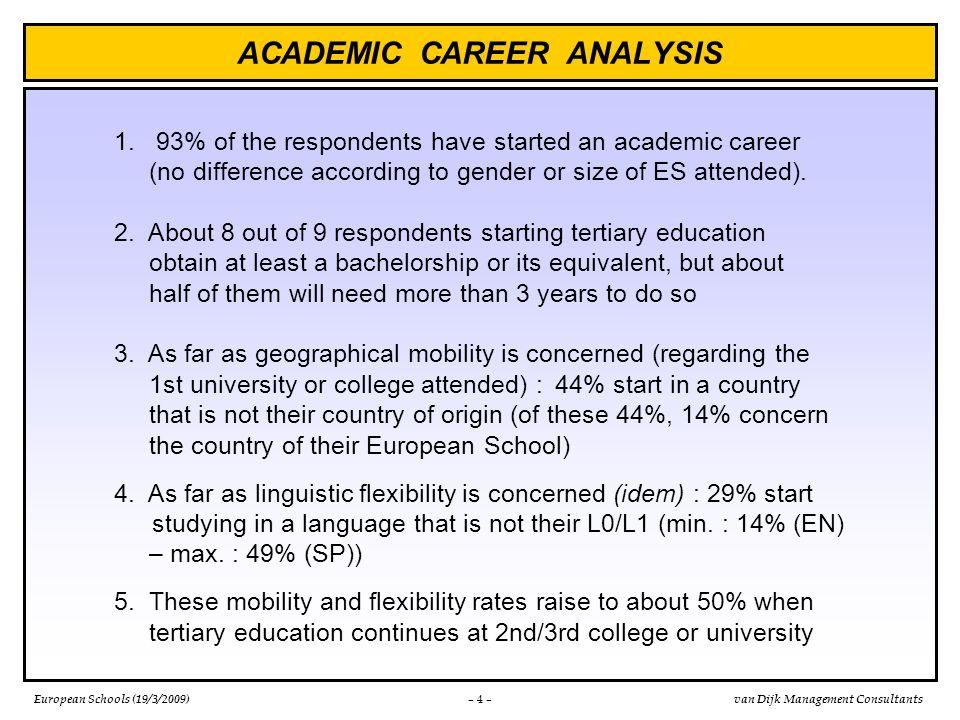 European Schools (19/3/2009)van Dijk Management Consultants ACADEMIC CAREER ANALYSIS – 4 – 1. 93% of the respondents have started an academic career (