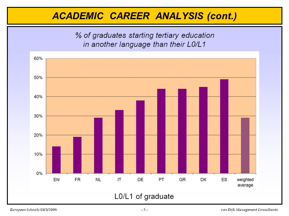 European Schools (19/3/2009)van Dijk Management Consultants ACADEMIC CAREER ANALYSIS (cont.) – 5 – % of graduates starting tertiary education in another language than their L0/L1 L0/L1 of graduate