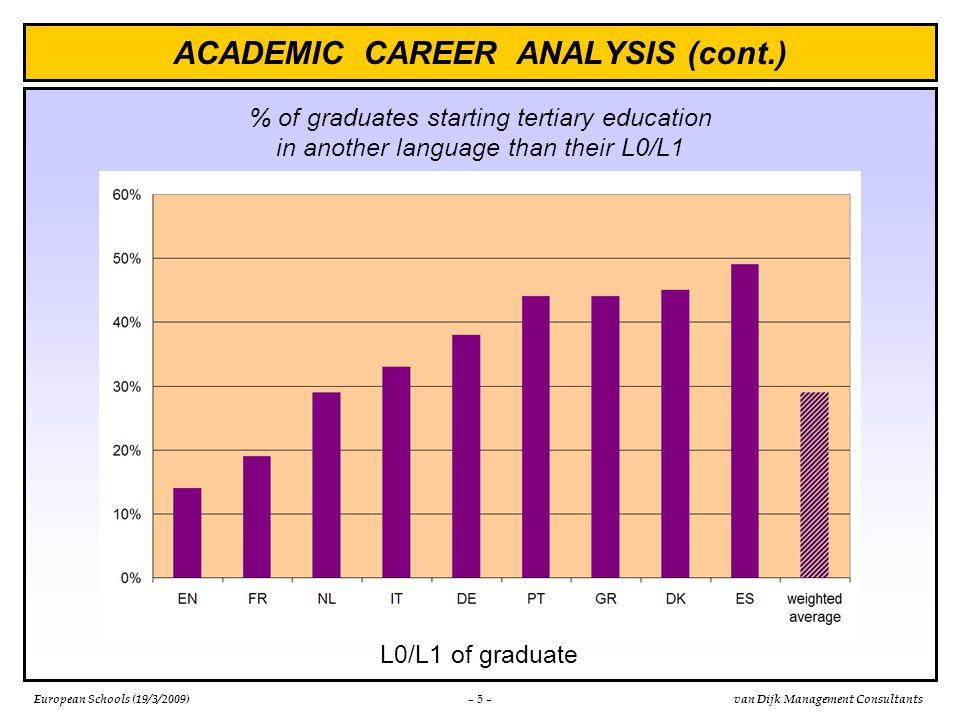 European Schools (19/3/2009)van Dijk Management Consultants ACADEMIC CAREER ANALYSIS (cont.) – 6 – 6.