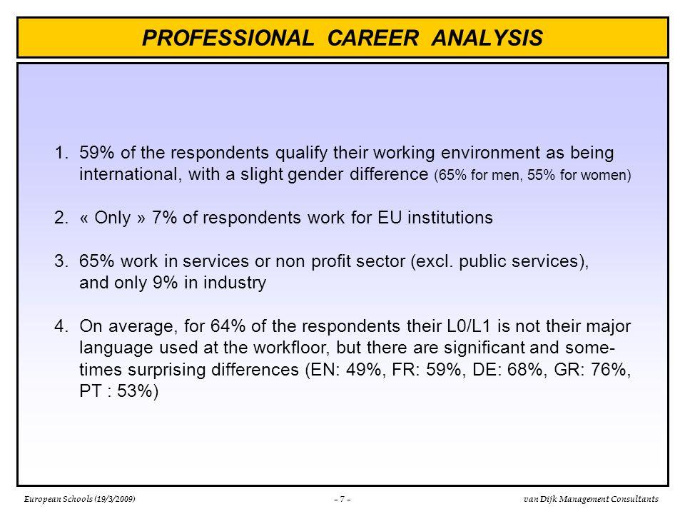 European Schools (19/3/2009)van Dijk Management Consultants PROFESSIONAL CAREER ANALYSIS (cont.) – 8 – % of graduates whose L0/L1 is not their major working language L0/L1 of graduate