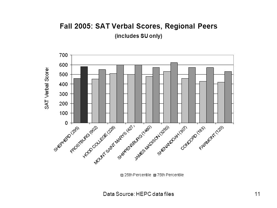 Data Source: HEPC data files11 Fall 2005: SAT Verbal Scores, Regional Peers (includes SU only)