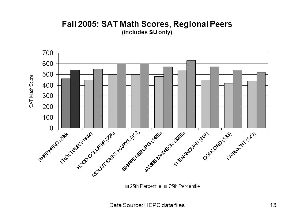 Data Source: HEPC data files13 Fall 2005: SAT Math Scores, Regional Peers (includes SU only)