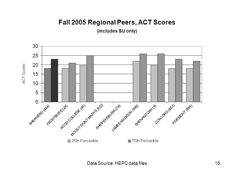 Data Source: HEPC data files15 Fall 2005 Regional Peers, ACT Scores (includes SU only)