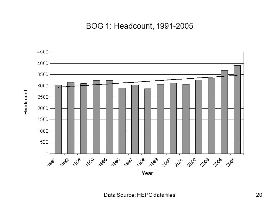 Data Source: HEPC data files20 BOG 1: Headcount, 1991-2005