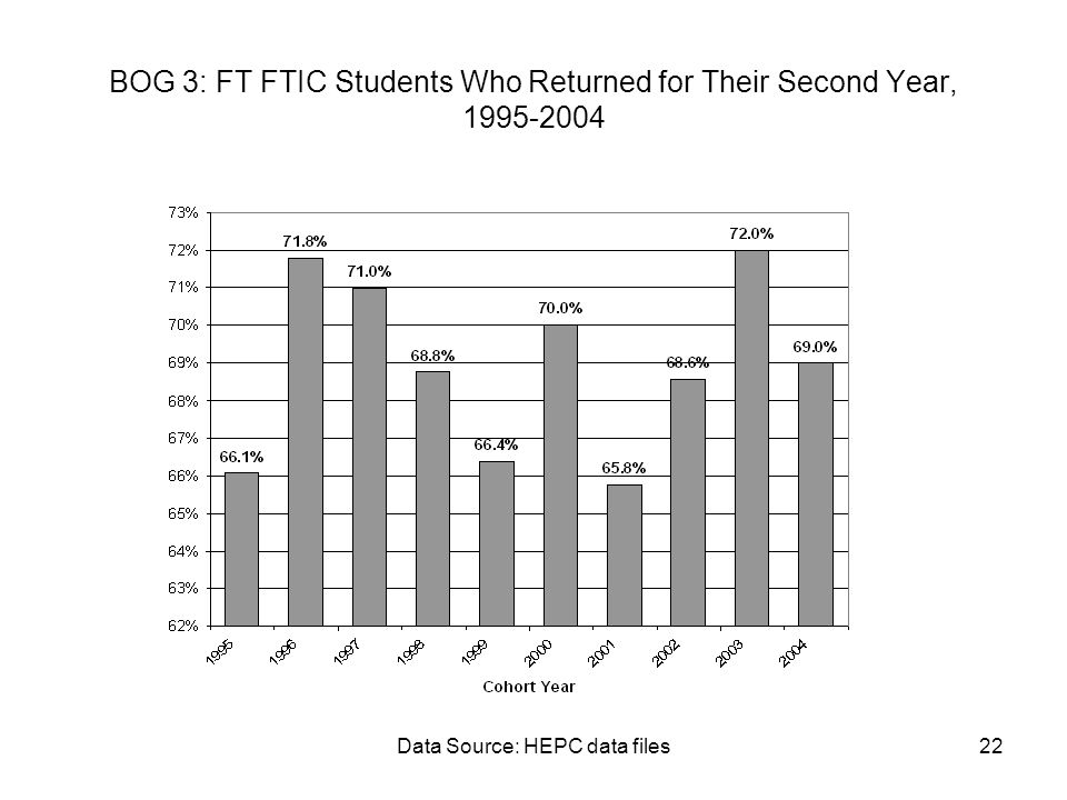 Data Source: HEPC data files22 BOG 3: FT FTIC Students Who Returned for Their Second Year, 1995-2004