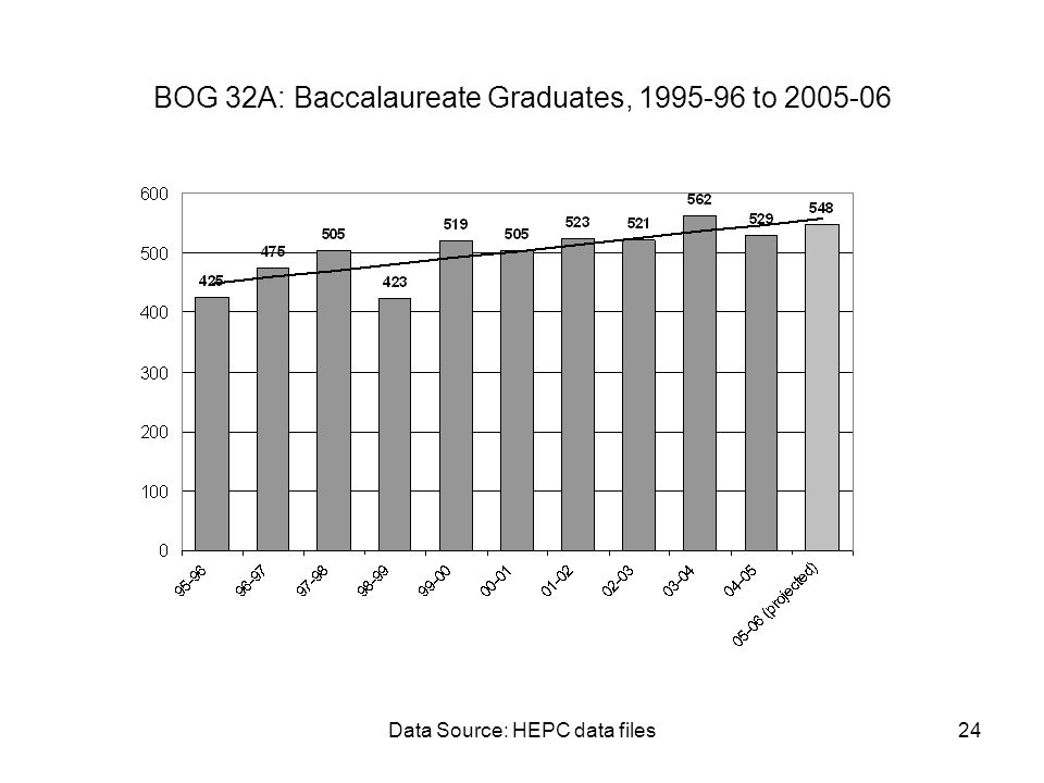 Data Source: HEPC data files24 BOG 32A: Baccalaureate Graduates, 1995-96 to 2005-06
