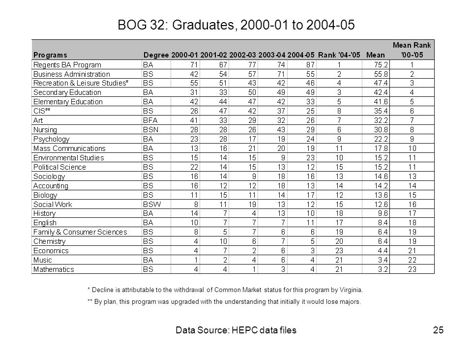 Data Source: HEPC data files25 BOG 32: Graduates, 2000-01 to 2004-05 * Decline is attributable to the withdrawal of Common Market status for this program by Virginia.