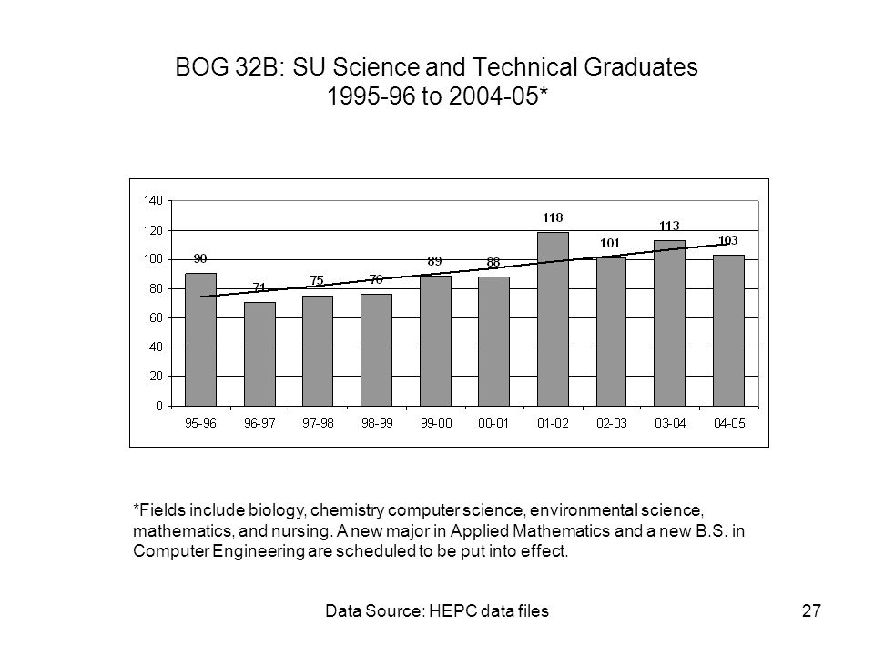 Data Source: HEPC data files27 BOG 32B: SU Science and Technical Graduates 1995-96 to 2004-05* *Fields include biology, chemistry computer science, en