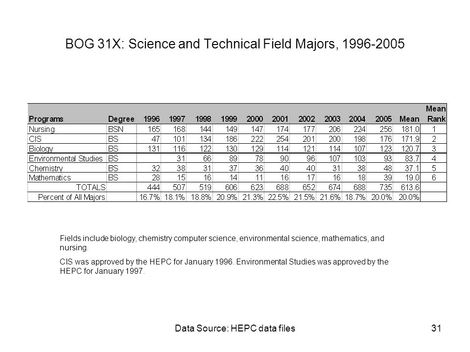 Data Source: HEPC data files31 BOG 31X: Science and Technical Field Majors, 1996-2005 Fields include biology, chemistry computer science, environmenta