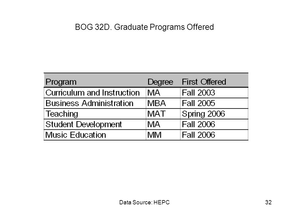 Data Source: HEPC32 BOG 32D. Graduate Programs Offered
