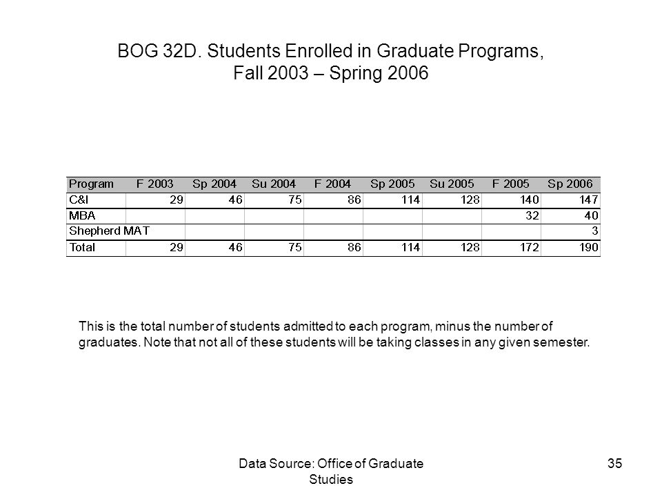 Data Source: Office of Graduate Studies 35 BOG 32D.