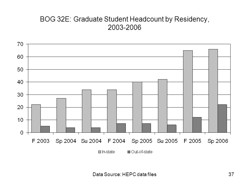 Data Source: HEPC data files37 BOG 32E: Graduate Student Headcount by Residency, 2003-2006