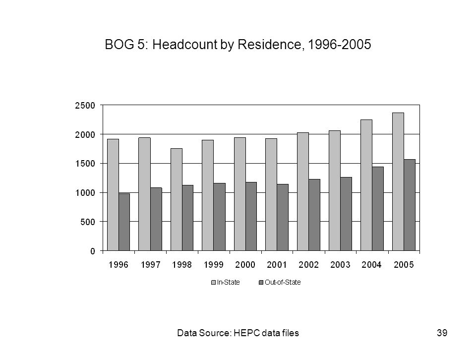 Data Source: HEPC data files39 BOG 5: Headcount by Residence, 1996-2005