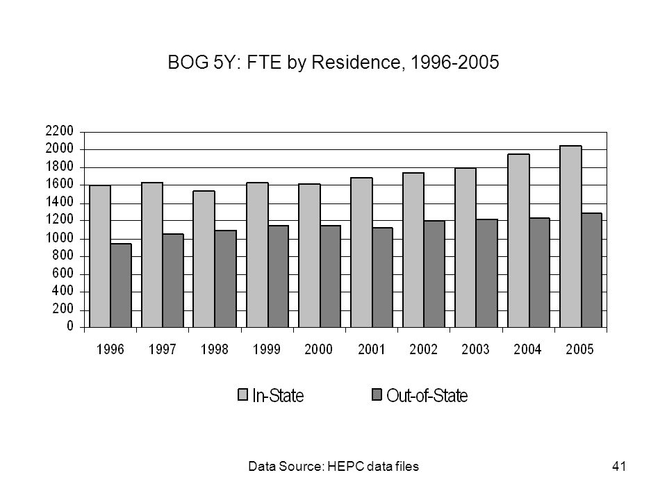 Data Source: HEPC data files41 BOG 5Y: FTE by Residence, 1996-2005
