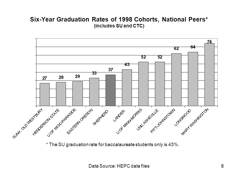 Data Source: HEPC data files8 * The SU graduation rate for baccalaureate students only is 43%. Six-Year Graduation Rates of 1998 Cohorts, National Pee