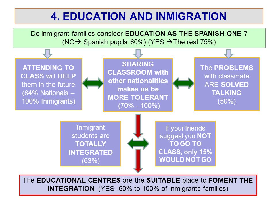 4. EDUCATION AND INMIGRATION Do inmigrant families consider EDUCATION AS THE SPANISH ONE .
