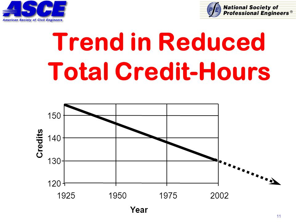 11 Trend in Reduced Total Credit-Hours 120 130 140 150 1925195019752002 Year Credits
