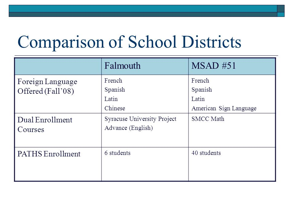 Comparison of School Districts FalmouthMSAD #51 Foreign Language Offered (Fall'08) French Spanish Latin Chinese French Spanish Latin American Sign Language Dual Enrollment Courses Syracuse University Project Advance (English) SMCC Math PATHS Enrollment 6 students40 students