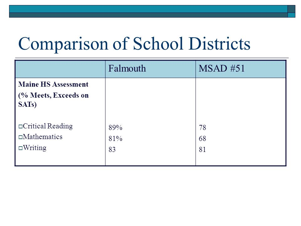 Comparison of School Districts FalmouthMSAD #51 Maine HS Assessment (% Meets, Exceeds on SATs)  Critical Reading  Mathematics  Writing 89% 81% 83 78 68 81
