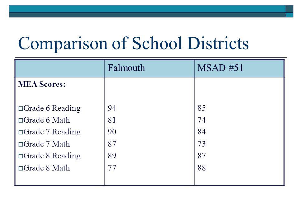 Comparison of School Districts FalmouthMSAD #51 MEA Scores:  Grade 6 Reading  Grade 6 Math  Grade 7 Reading  Grade 7 Math  Grade 8 Reading  Grade 8 Math 94 81 90 87 89 77 85 74 84 73 87 88