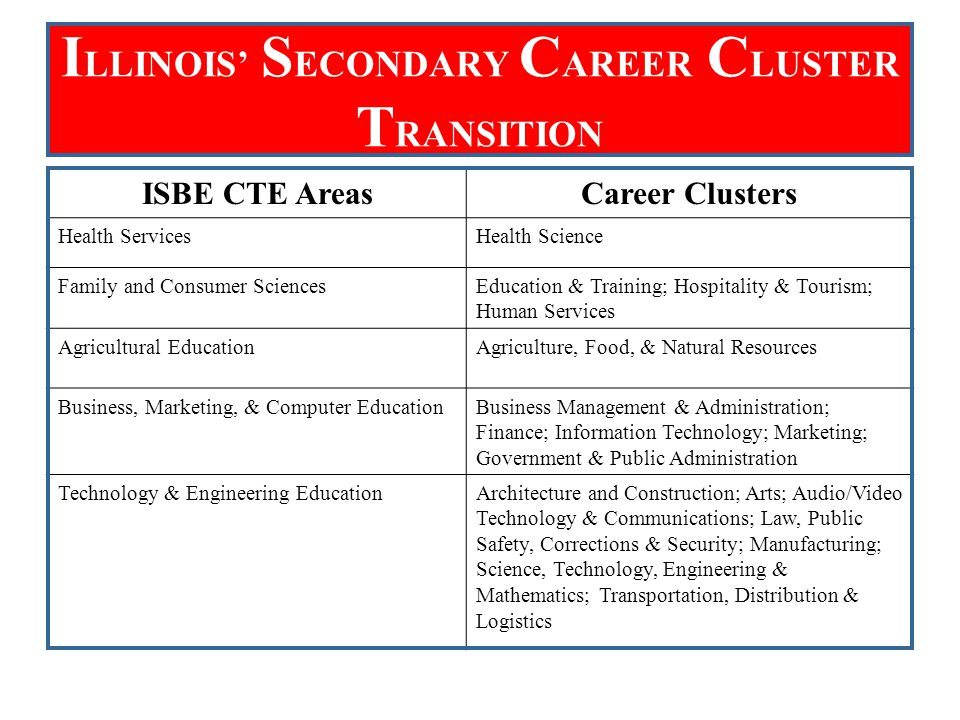 I LLINOIS' S ECONDARY C AREER C LUSTER T RANSITION ISBE CTE AreasCareer Clusters Health ServicesHealth Science Family and Consumer SciencesEducation & Training; Hospitality & Tourism; Human Services Agricultural EducationAgriculture, Food, & Natural Resources Business, Marketing, & Computer EducationBusiness Management & Administration; Finance; Information Technology; Marketing; Government & Public Administration Technology & Engineering EducationArchitecture and Construction; Arts; Audio/Video Technology & Communications; Law, Public Safety, Corrections & Security; Manufacturing; Science, Technology, Engineering & Mathematics; Transportation, Distribution & Logistics