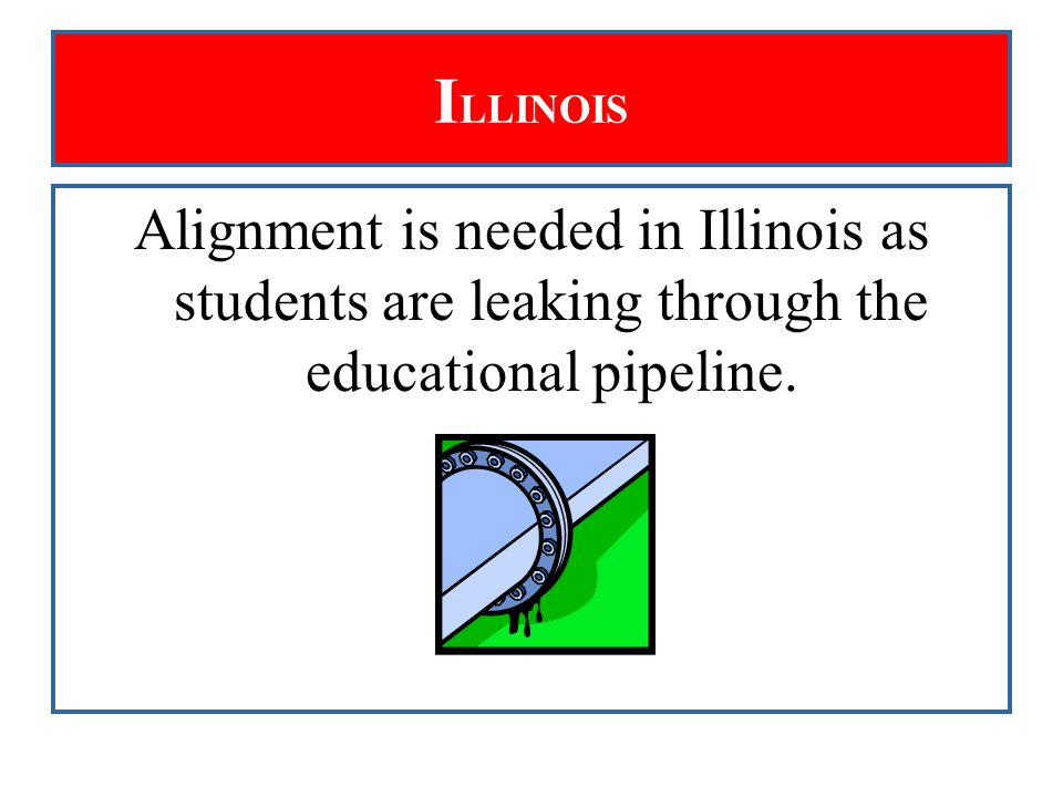 T HE S TUDENT P IPELINE Educational attainment in Illinois, 2005: Age 18-24 with HS Diploma: 78.6% Age 25-64 with HS Diploma: 88.4% Age 25-64 with Associate Degree: 8.3% Age 25-64 with Bachelor's or Higher: 31.8% Age 25-64 with Graduate/Prof.