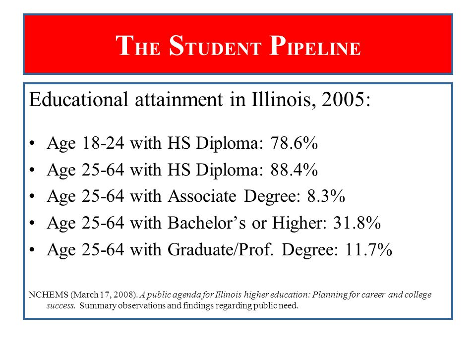 T HE S TUDENT P IPELINE Educational attainment in Illinois, 2005: Age 18-24 with HS Diploma: 78.6% Age 25-64 with HS Diploma: 88.4% Age 25-64 with Ass