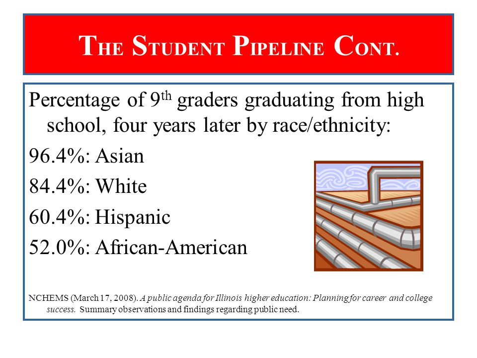 T HE S TUDENT P IPELINE C ONT. Percentage of 9 th graders graduating from high school, four years later by race/ethnicity: 96.4%: Asian 84.4%: White 6