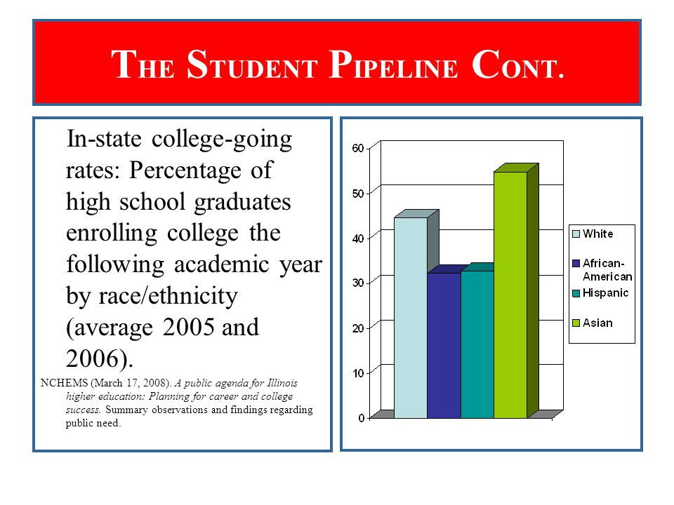 T HE S TUDENT P IPELINE C ONT. In-state college-going rates: Percentage of high school graduates enrolling college the following academic year by race