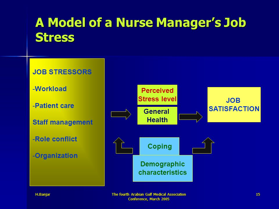H.BanjarThe fourth Arabian Gulf Medical Association Conference, March 2005 15 A Model of a Nurse Manager's Job Stress JOB STRESSORS -Workload -Patient