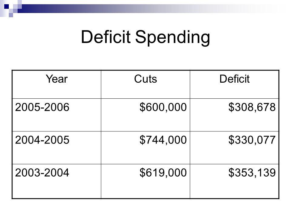 Deficit Spending YearCutsDeficit 2005-2006$600,000$308,678 2004-2005$744,000$330,077 2003-2004$619,000$353,139