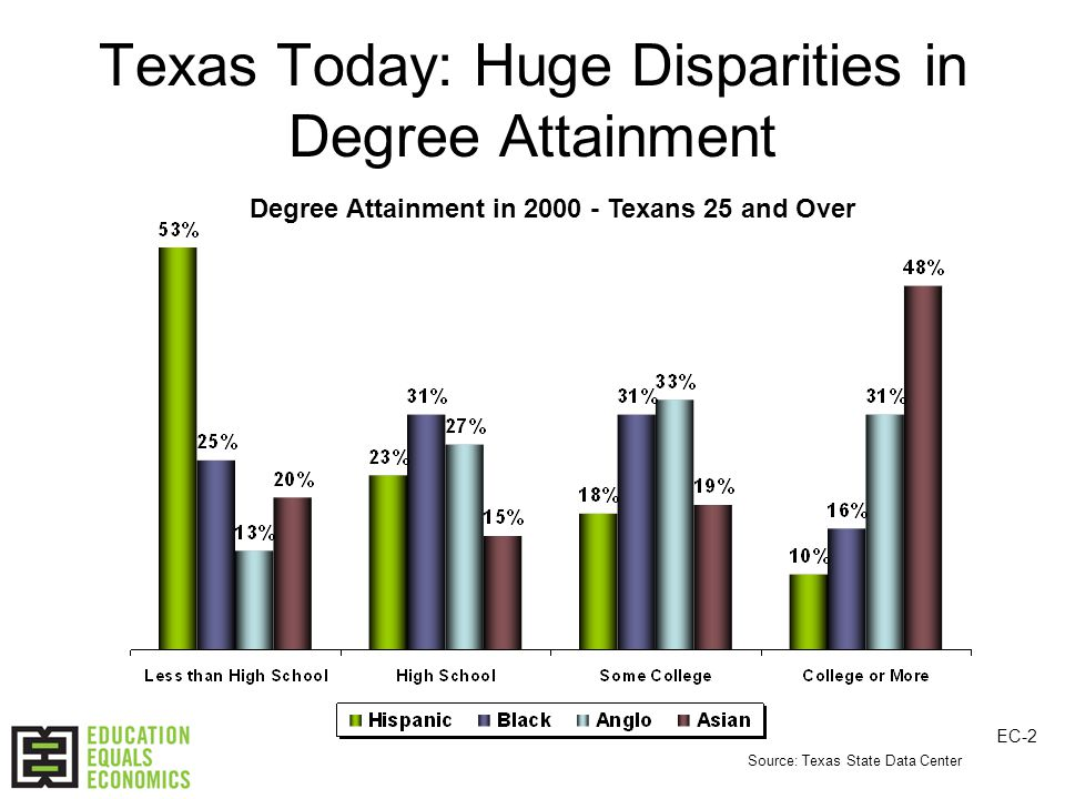 Texas Today: Huge Disparities in Degree Attainment Degree Attainment in 2000 - Texans 25 and Over Source: Texas State Data Center EC-2