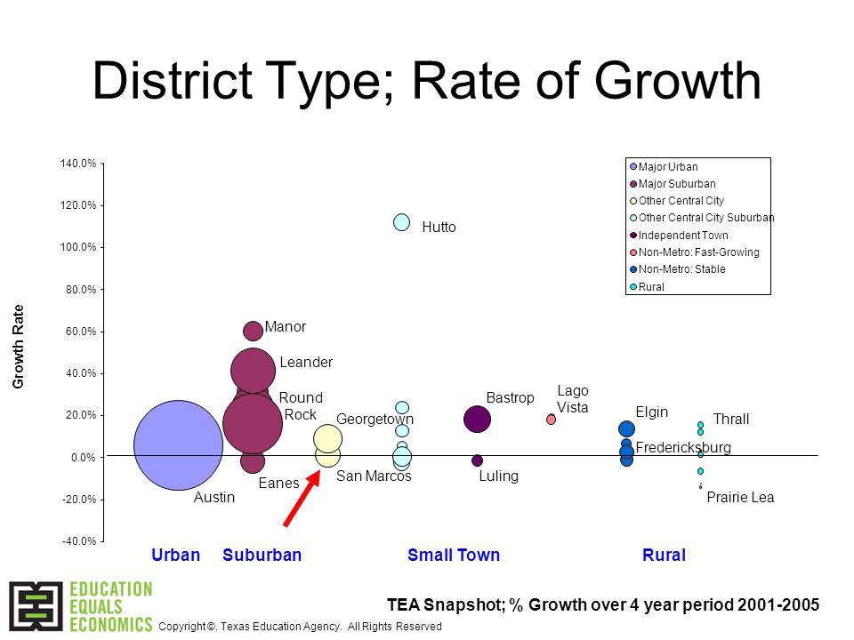 -40.0% -20.0% 0.0% 20.0% 40.0% 60.0% 80.0% 100.0% 120.0% 140.0% Community Type Growth Rate Major Urban Major Suburban Other Central City Other Central City Suburban Independent Town Non-Metro: Fast-Growing Non-Metro: Stable Rural District Type; Rate of Growth Manor Austin Round Rock Elgin Hutto Eanes Prairie Lea Bastrop UrbanSmall TownSuburbanRural Leander ThrallGeorgetown Fredericksburg Lago Vista LulingSan Marcos TEA Snapshot; % Growth over 4 year period 2001-2005 Copyright ©.