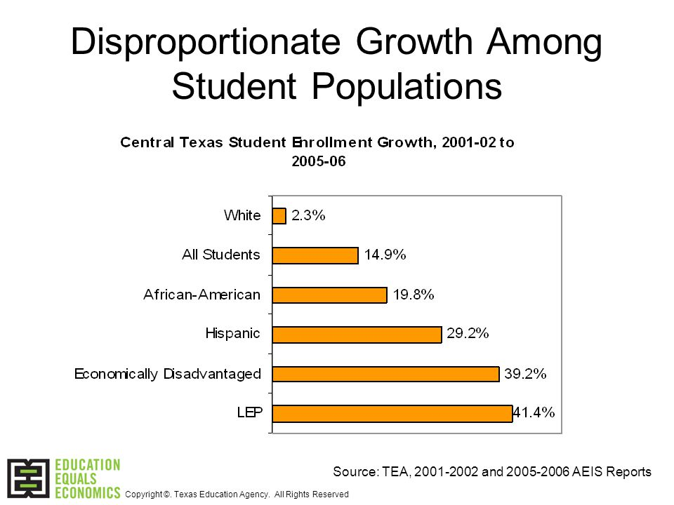 Disproportionate Growth Among Student Populations Source: TEA, 2001-2002 and 2005-2006 AEIS Reports Copyright ©.