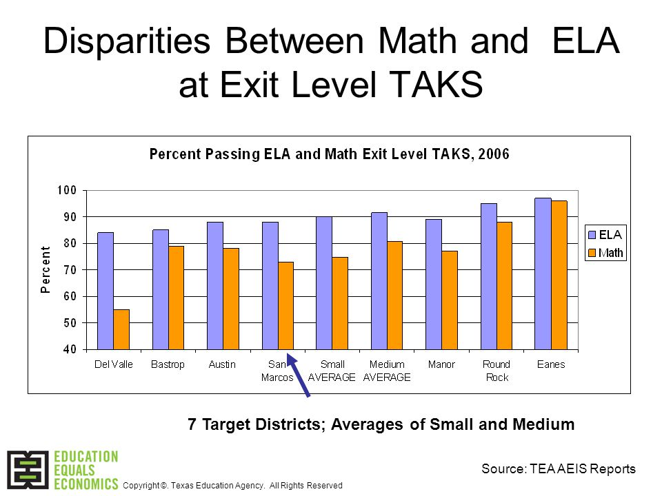 Disparities Between Math and ELA at Exit Level TAKS 7 Target Districts; Averages of Small and Medium Source: TEA AEIS Reports Copyright ©.