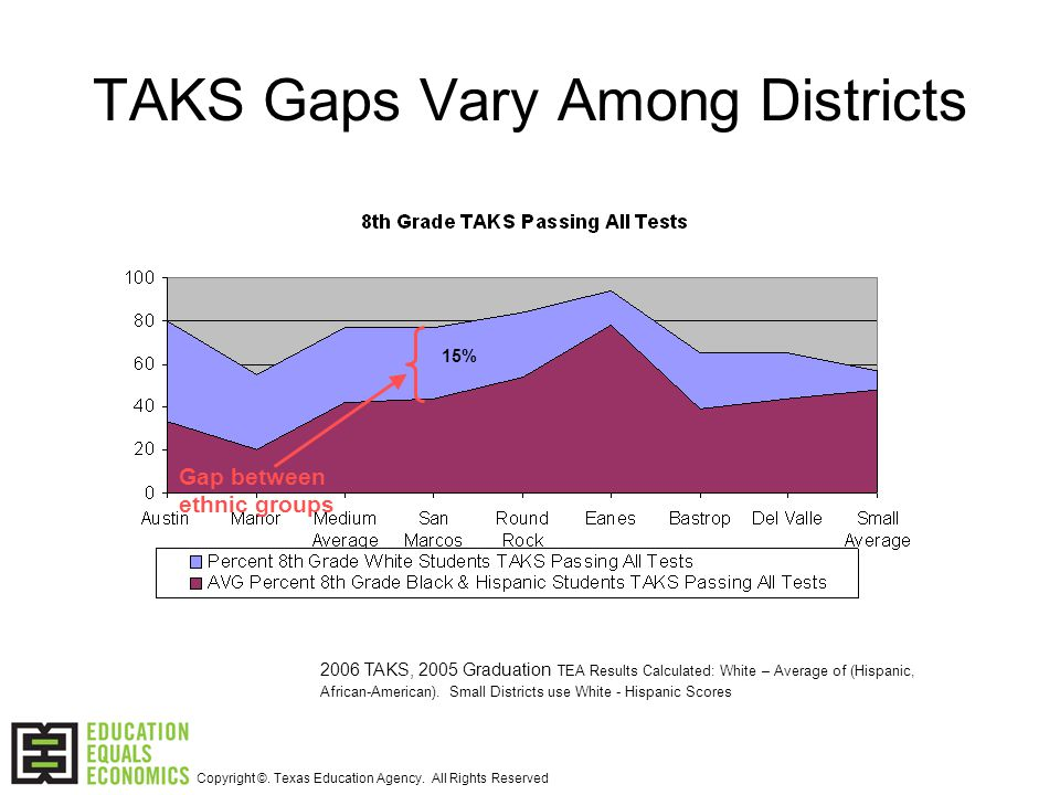 TAKS Gaps Vary Among Districts 2006 TAKS, 2005 Graduation TEA Results Calculated: White – Average of (Hispanic, African-American).