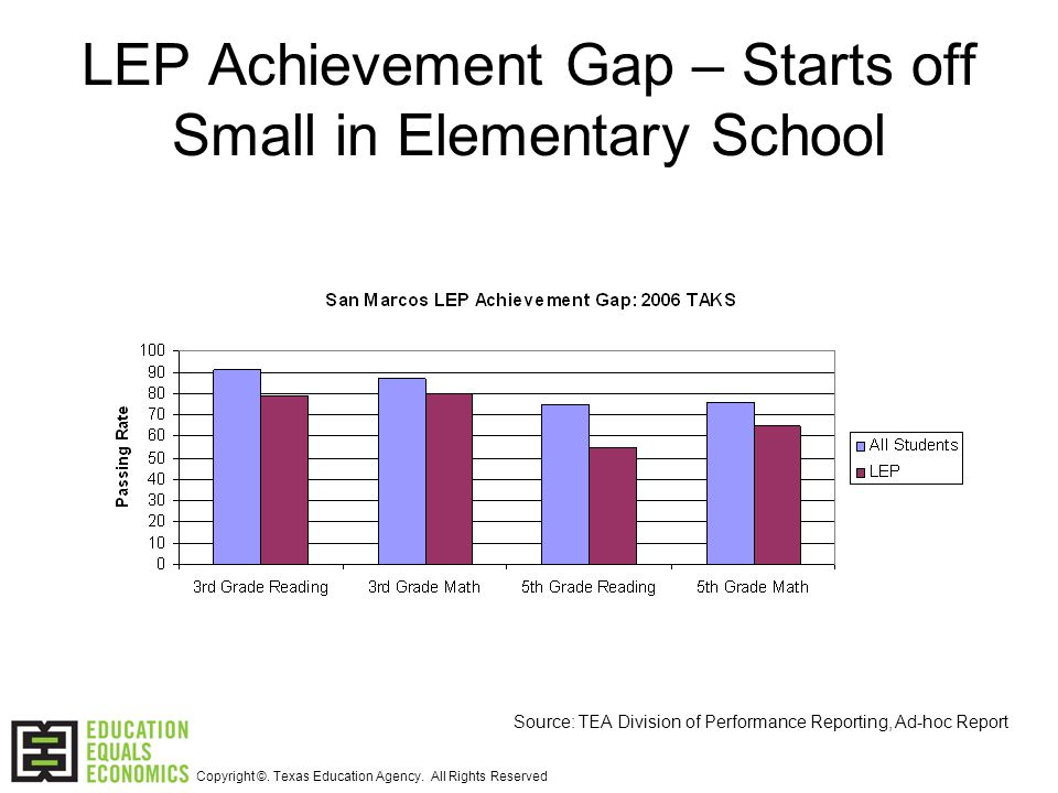 LEP Achievement Gap – Starts off Small in Elementary School Source: TEA Division of Performance Reporting, Ad-hoc Report Copyright ©.