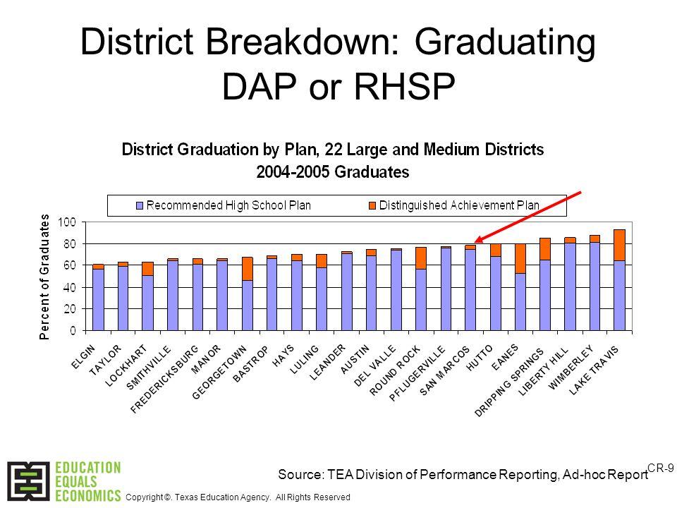 District Breakdown: Graduating DAP or RHSP Source: TEA Division of Performance Reporting, Ad-hoc Report CR-9 Copyright ©.