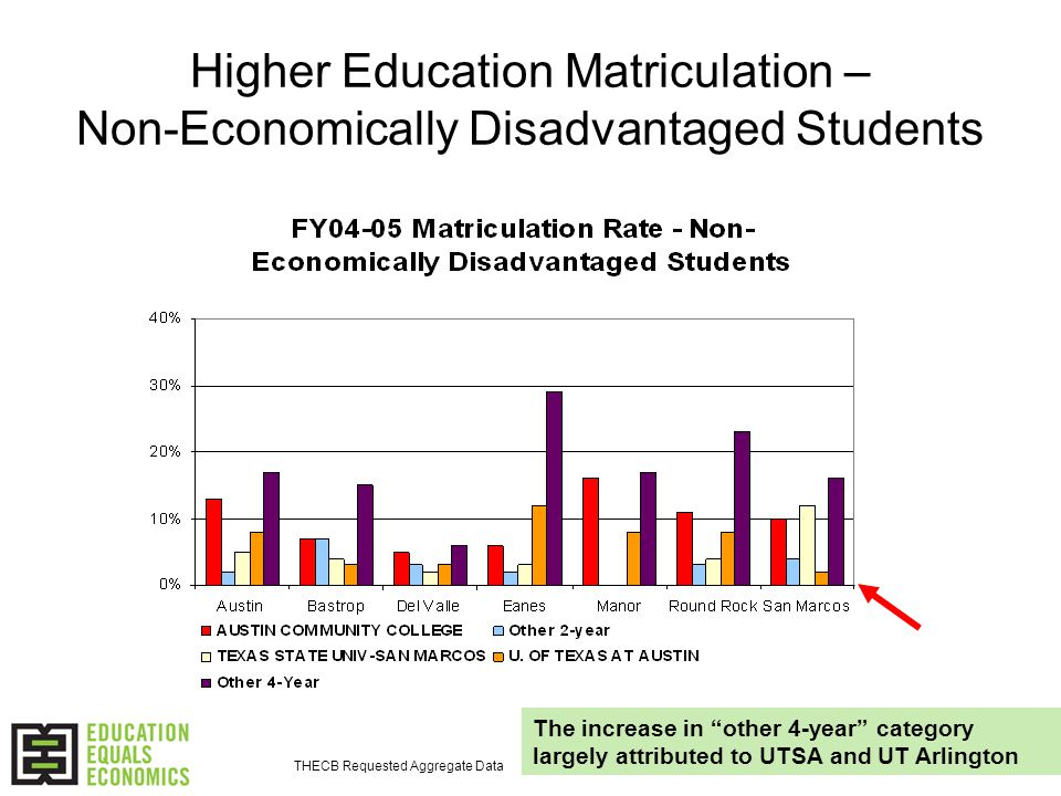 Higher Education Matriculation – Non-Economically Disadvantaged Students The increase in other 4-year category largely attributed to UTSA and UT Arlington THECB Requested Aggregate Data