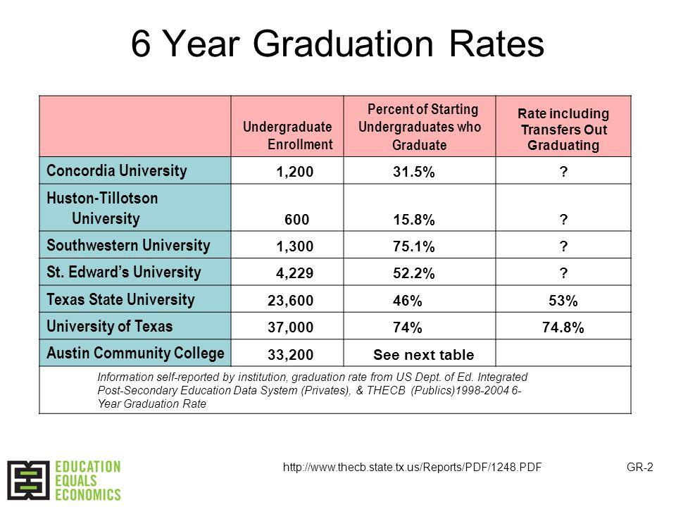 6 Year Graduation Rates Undergraduate Enrollment Percent of Starting Undergraduates who Graduate Rate including Transfers Out Graduating Concordia University 1,200 31.5%.