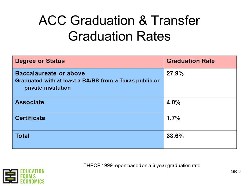 ACC Graduation & Transfer Graduation Rates Degree or StatusGraduation Rate Baccalaureate or above Graduated with at least a BA/BS from a Texas public or private institution 27.9% Associate4.0% Certificate1.7% Total33.6% THECB 1999 report based on a 6 year graduation rate GR-3