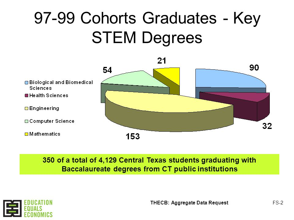 97-99 Cohorts Graduates - Key STEM Degrees 350 of a total of 4,129 Central Texas students graduating with Baccalaureate degrees from CT public institutions THECB: Aggregate Data RequestFS-2
